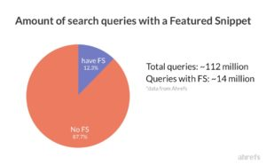 queries with features snippets