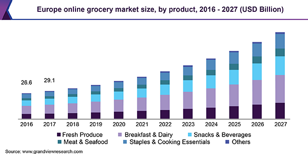 Grocery trend 2021