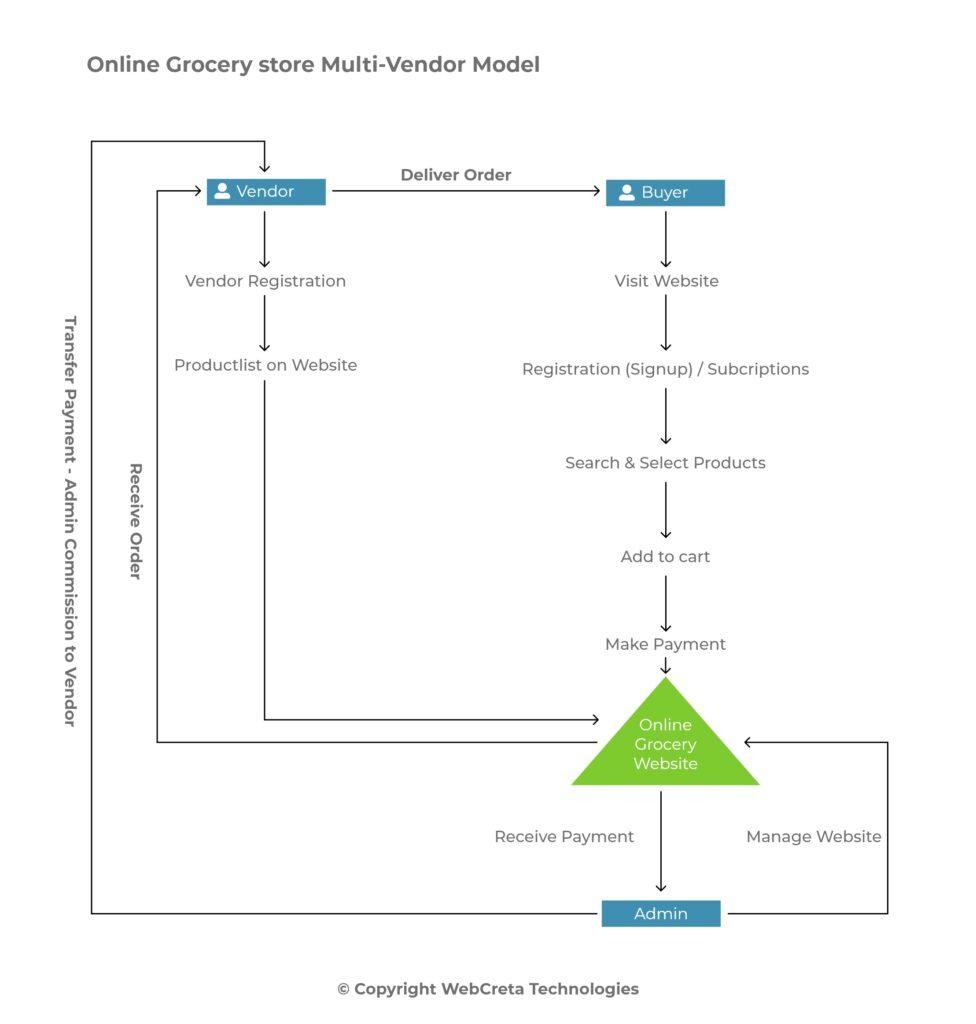 Multi Vendor Flow chart