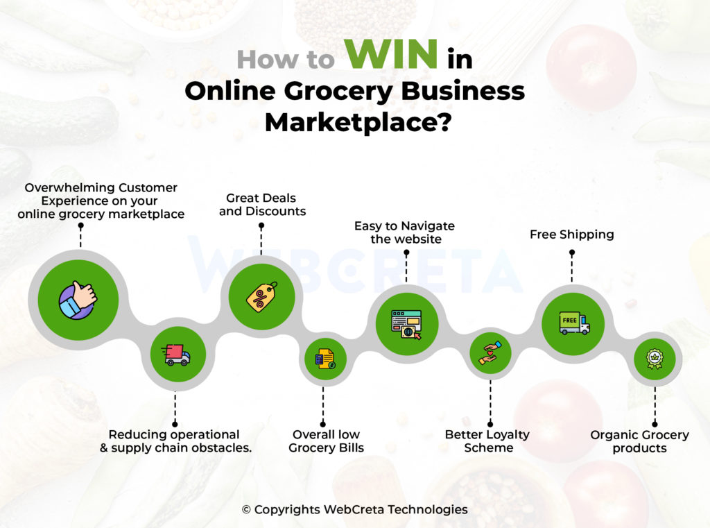 ow to win Online Grocery Market